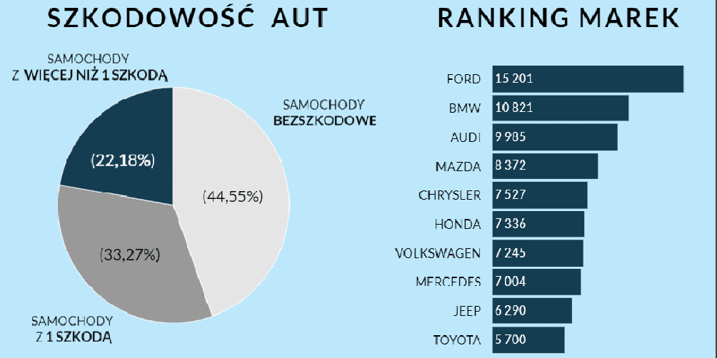 Import samochodów z USA
